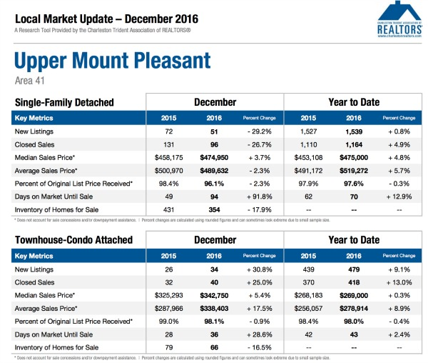 Mount Pleasant SC Market Update 12.16