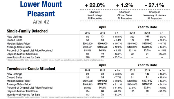 Homebuying Activity in Mt. Pleasant 1st qtr 2013
