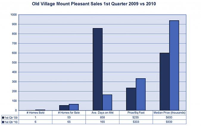 Old Village Market Stats
