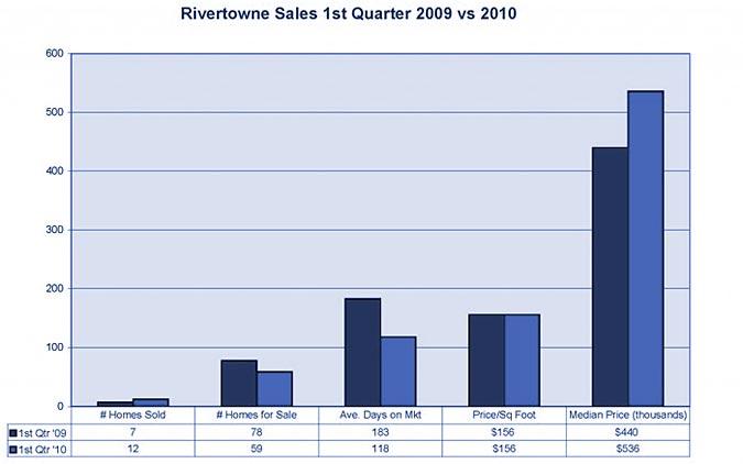 Rivertowne Farms market stats