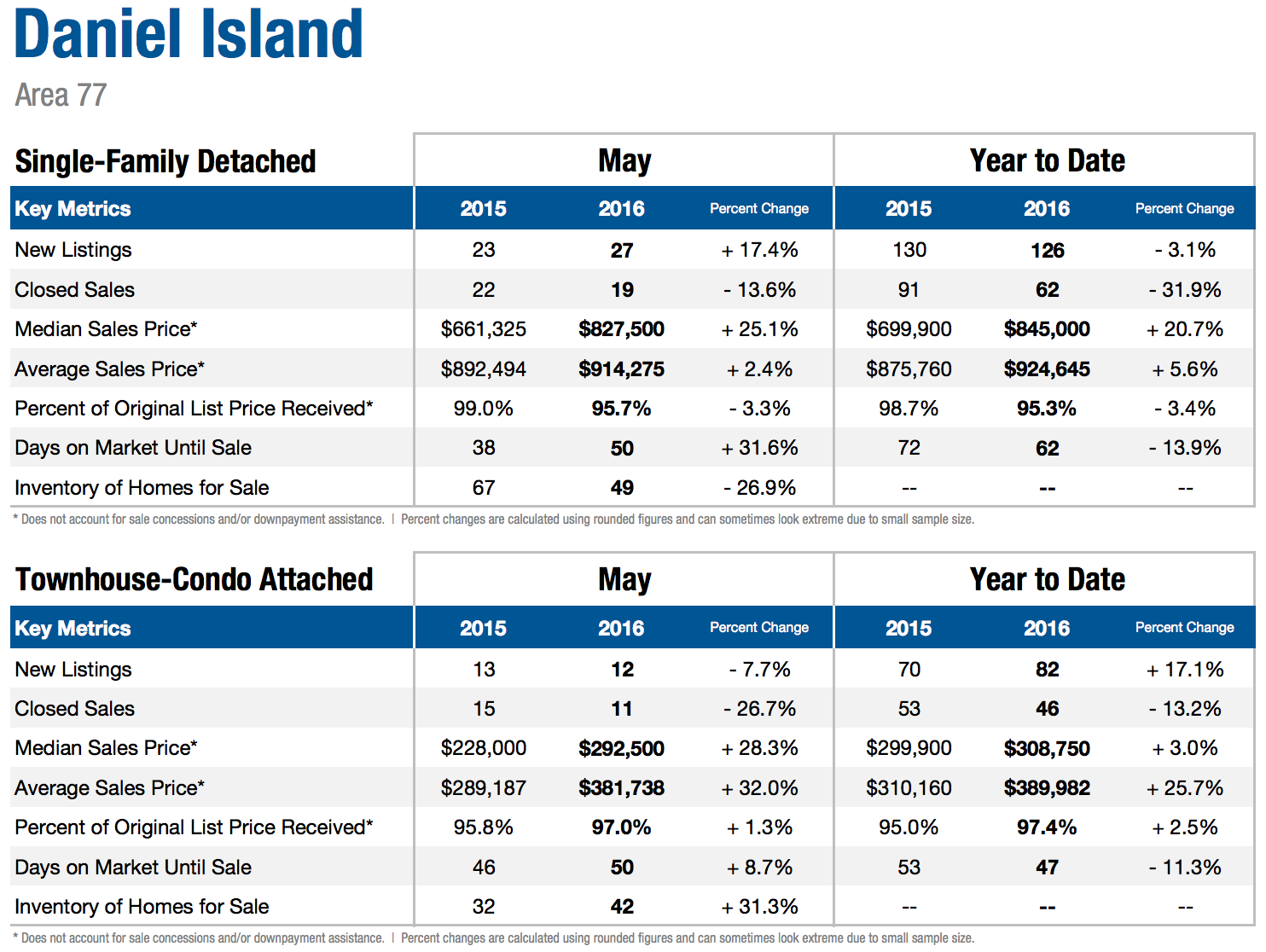 Daniel Island SC Homes Activity May 2016