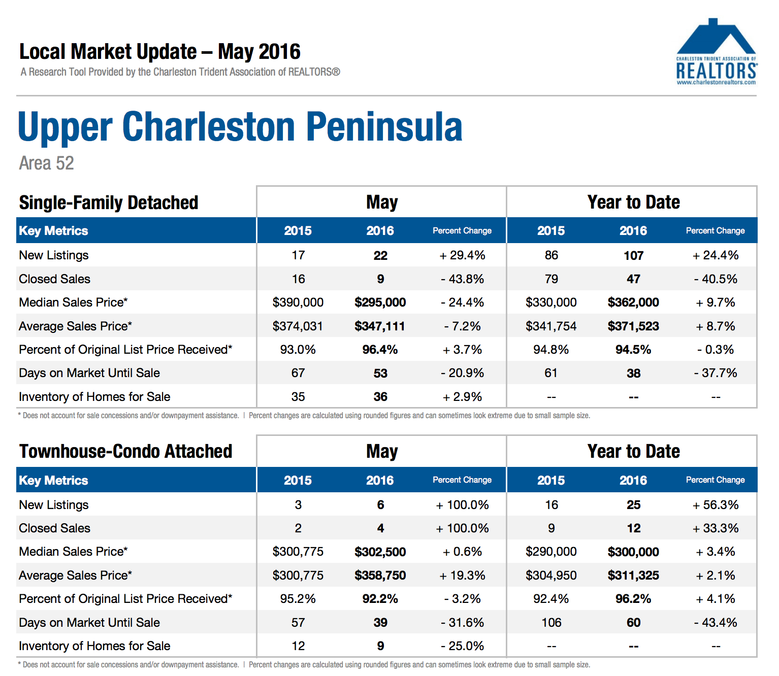 Charleston Area 52 Market Update