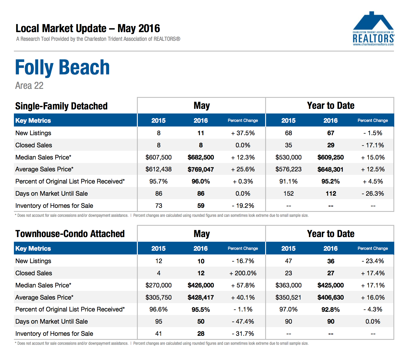 Folly Beach Homes Market Update May 2016