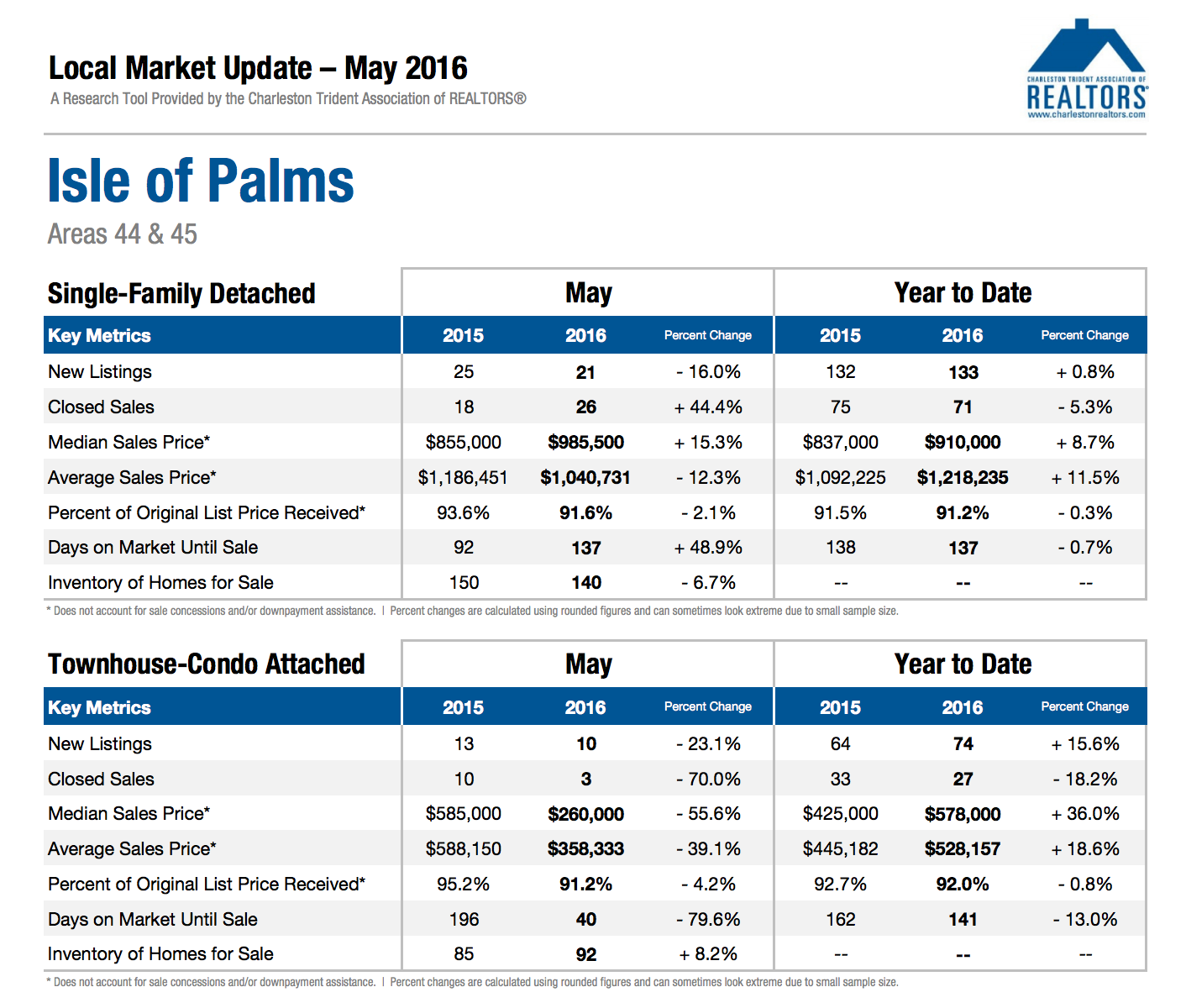 Isle of Palms Market Update May 2016