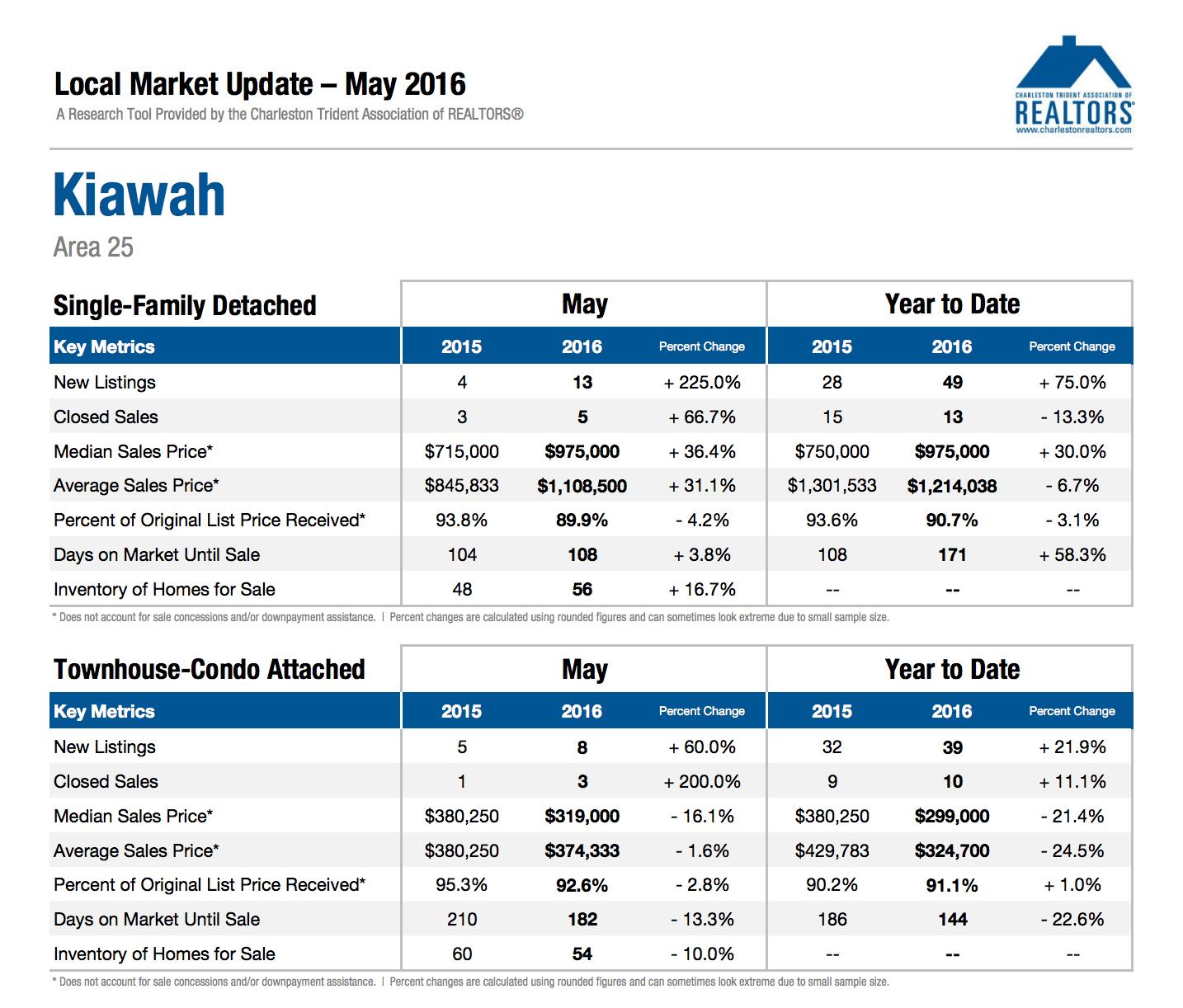 Kiawah Market Update May 2016