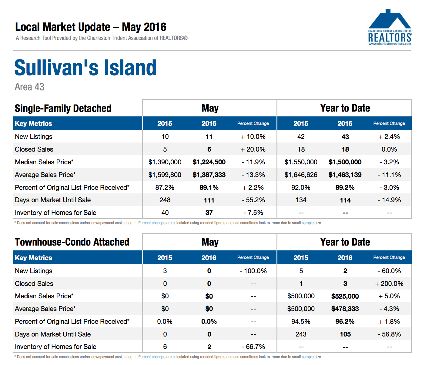 Sullivans Island Market Update May 2016