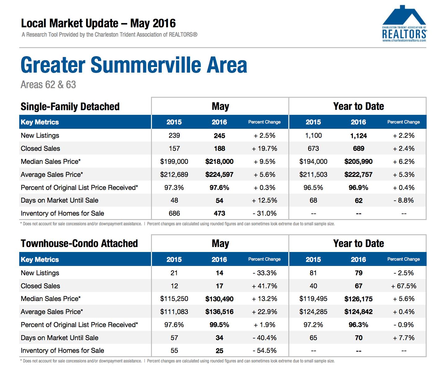 Summerville Market Update May 2016