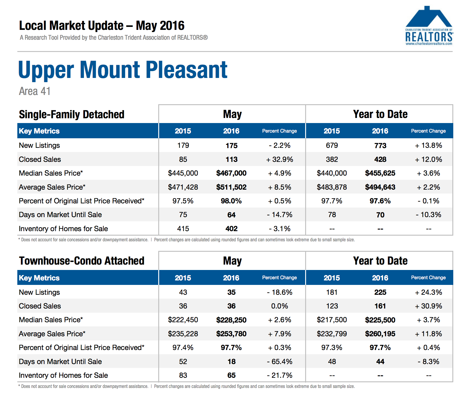 Upper Mount Pleasant Market Update May 2016