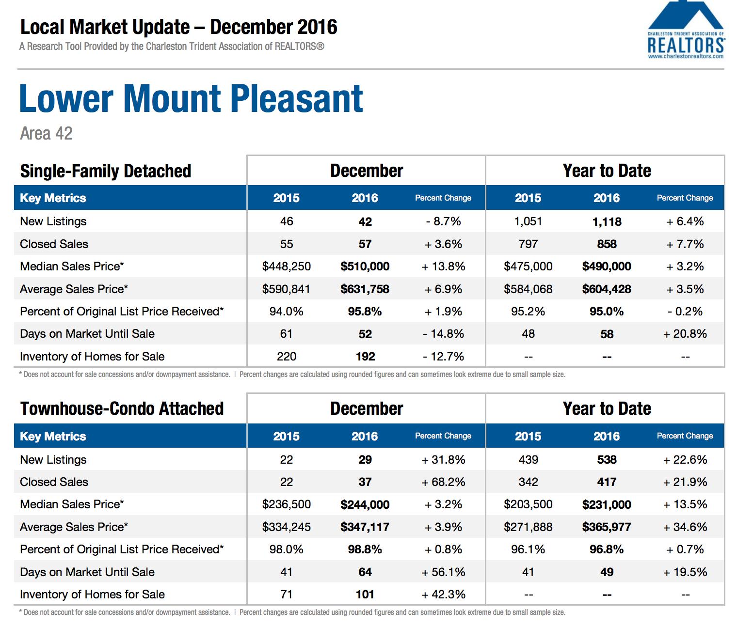 Mount Pleasant SC Area 42 Market Updaete Dec 2016