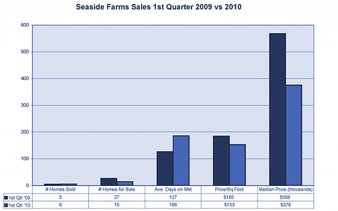 Seaside Farms market stats