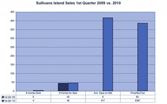 Sullivan's Island Market Stats