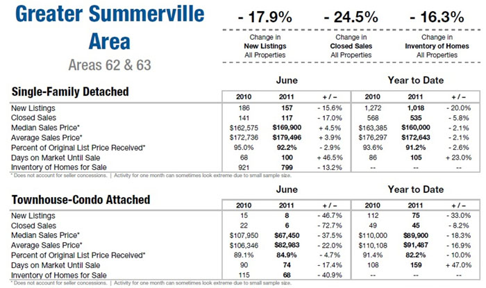 Summerville, SC Real Esate Market Update 2011