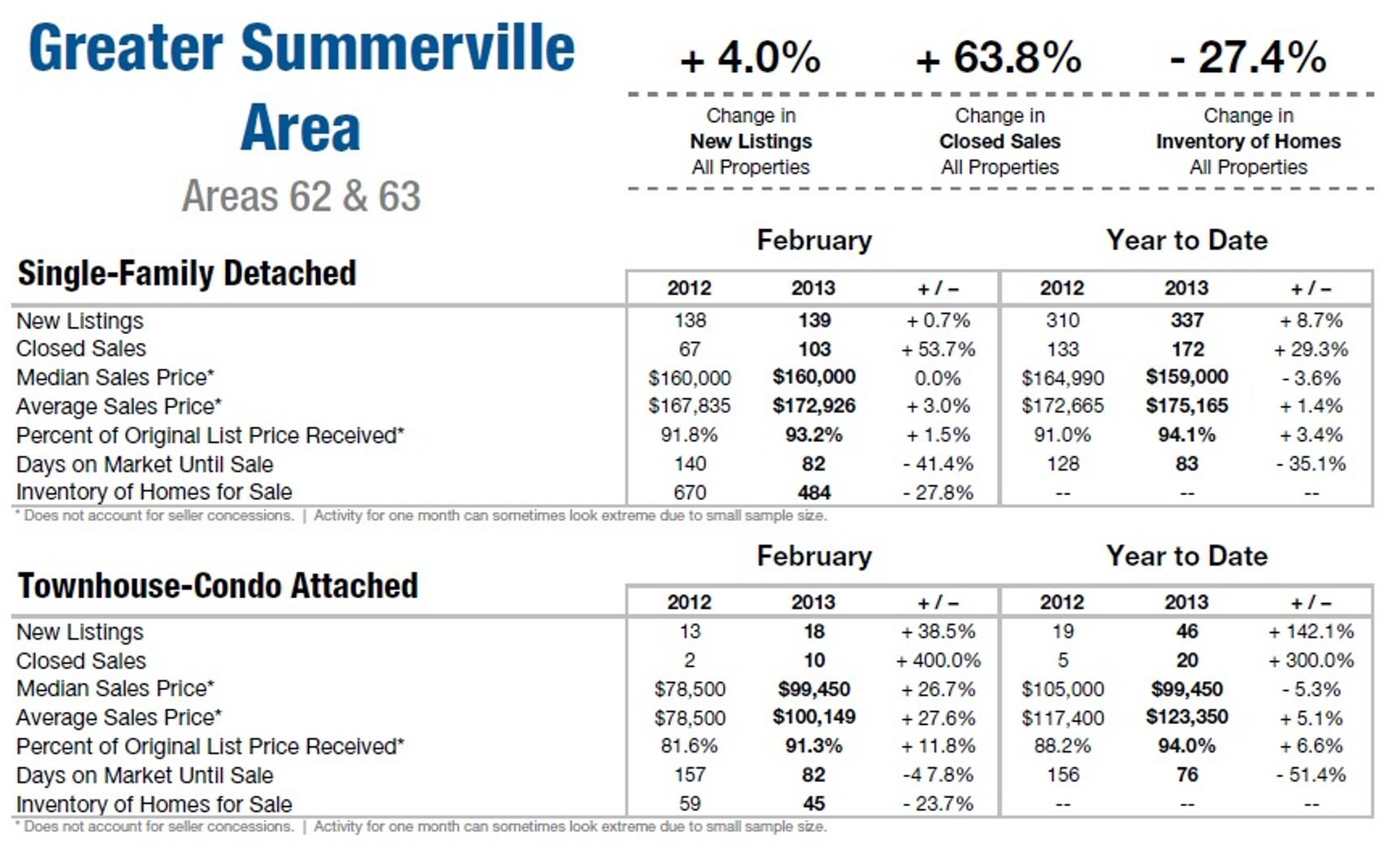 Summerville SC Home Sales 2013