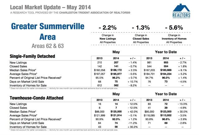 Summerville SC Real Estate Market Update 2014