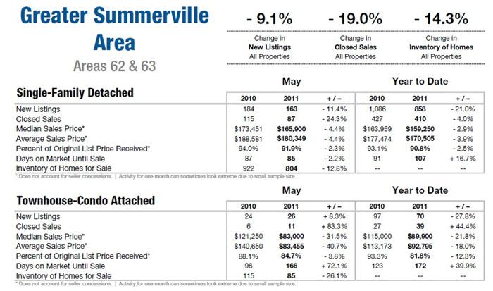 Summerville, SC Homes for Sale