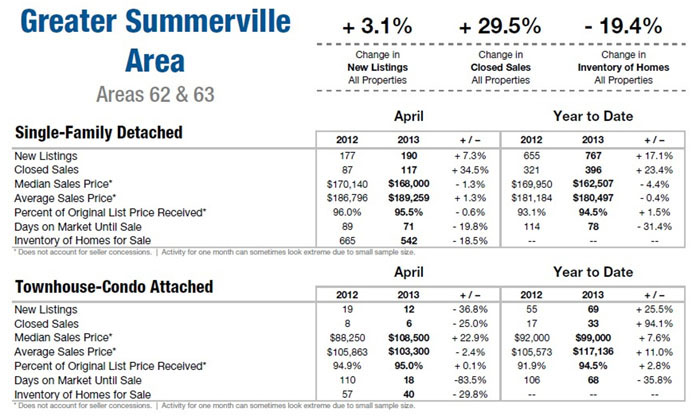 Summerville SC Home Sales 2013