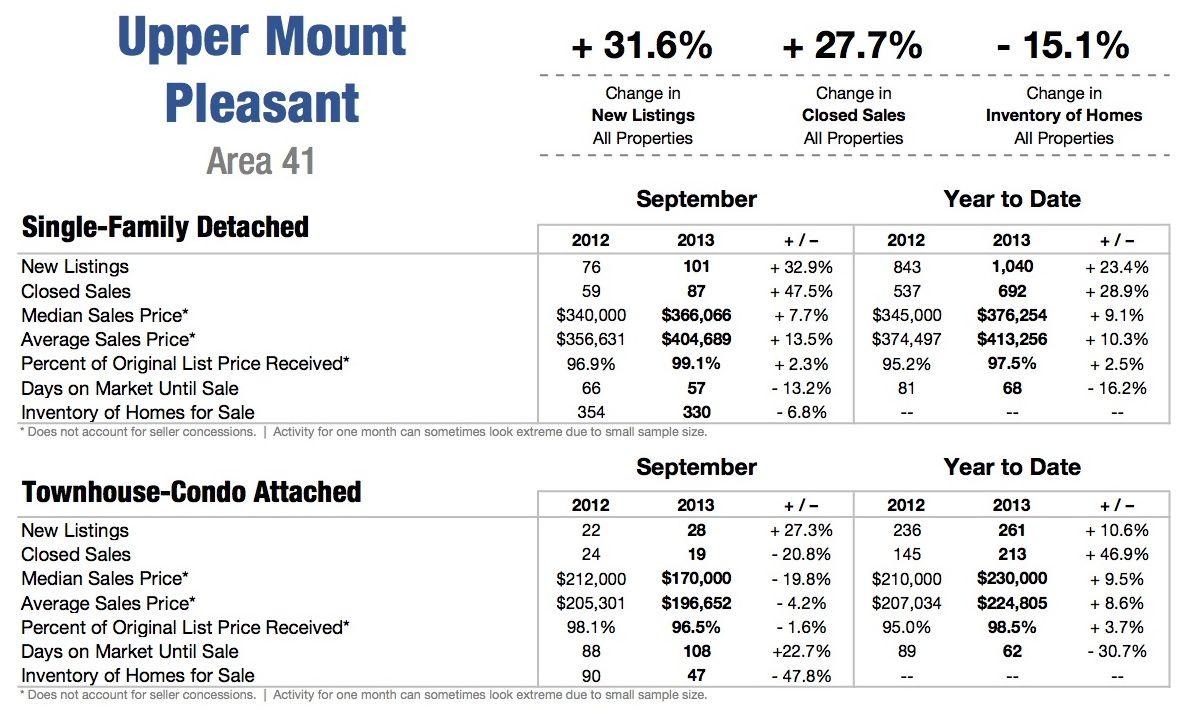 Mt. Pleasant SC Area 41 Homes Sales thru 9.2013