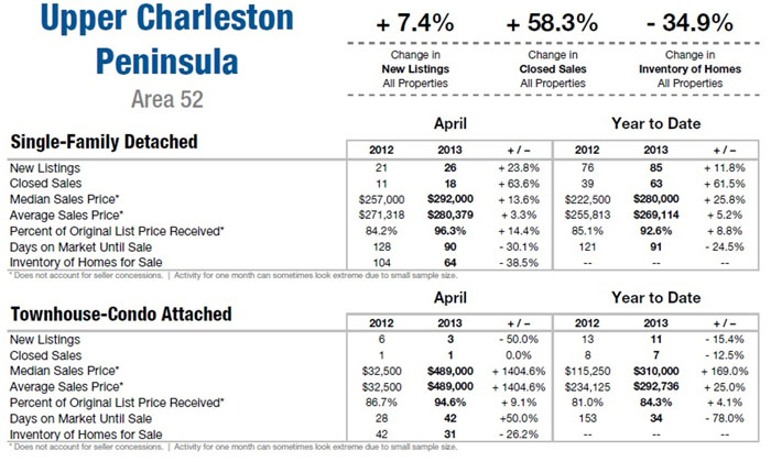Charleston SC Area Apr 2013 Market Update