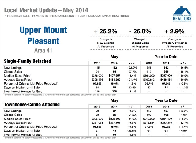 North of the IOP Homes Market Update