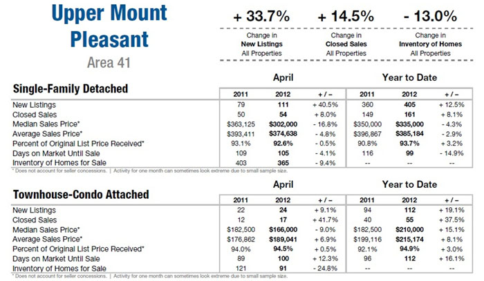 Mount Pleasant SC Real Estate Market Update 2012