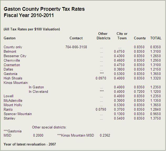 Gaston County Tax Rates