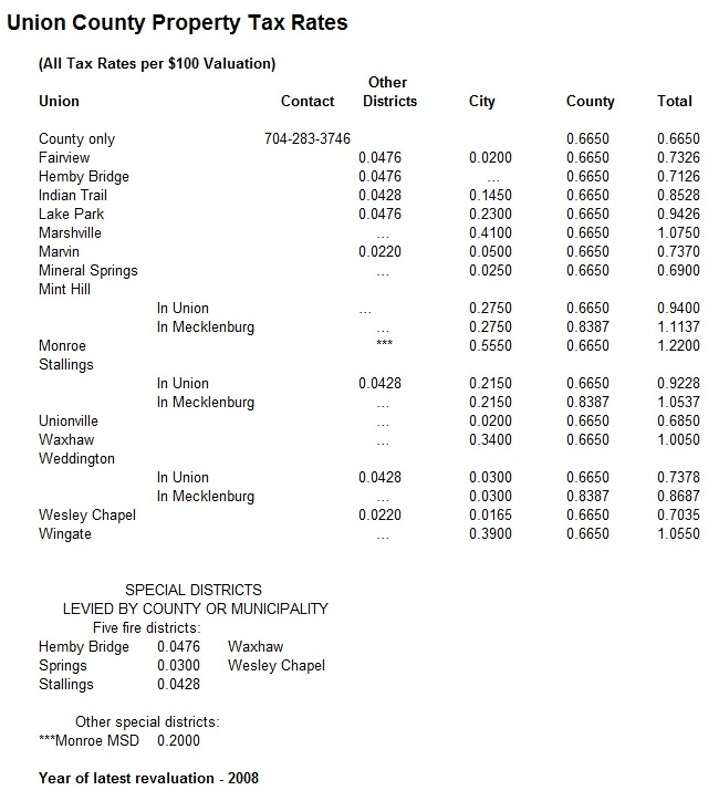 Union County Property Tax Rates