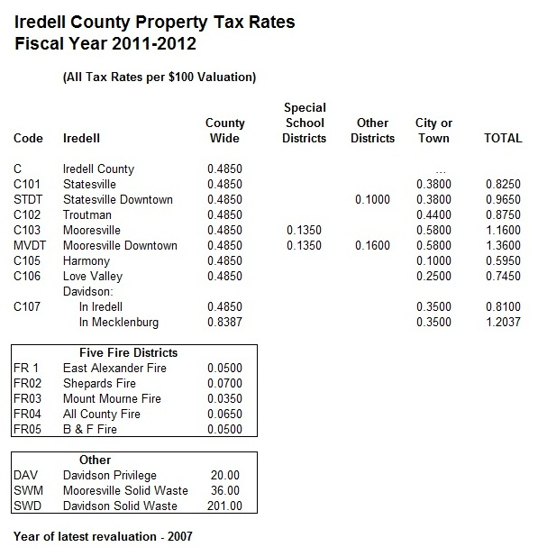 2012 Iredell County Property Taxes