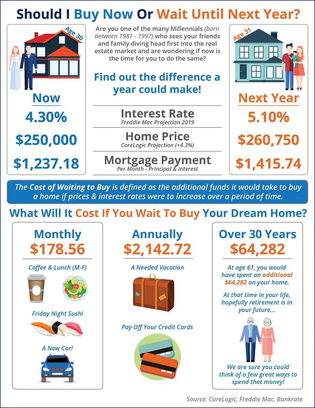 Should I Wait until next Year to Buy? Or Buy Now? [INFOGRAPHIC] | MyKCM