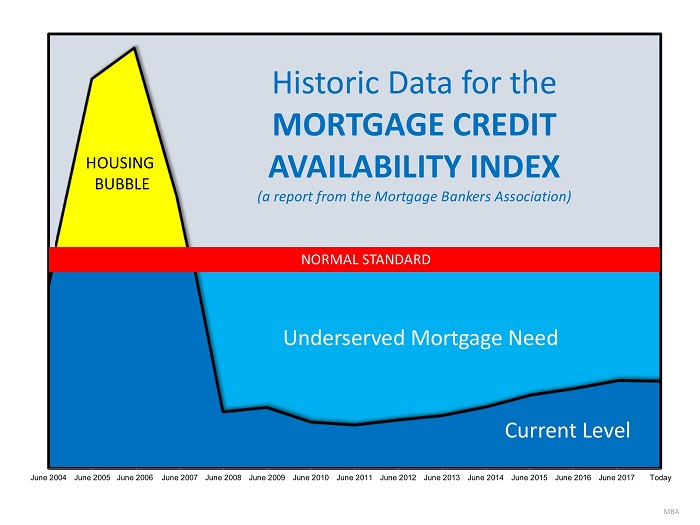 Are Lending Standards Too Loose…or Too Tight?   MyKCM