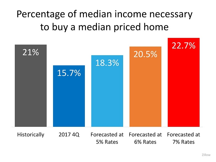 The COST of Your Next Home Will Be LESS Than Your Parents' Home Was   MyKCM