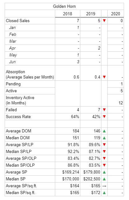 Golden Horn Condo Market Summary 2019 vs 2020
