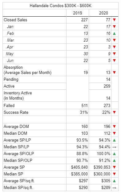Statistics of Hallandale condo market $300K - $600K 2019 vs 2020