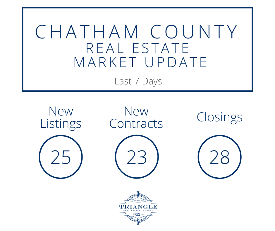 Chatham County Real Estate Market - Triangle Real Estate Journal
