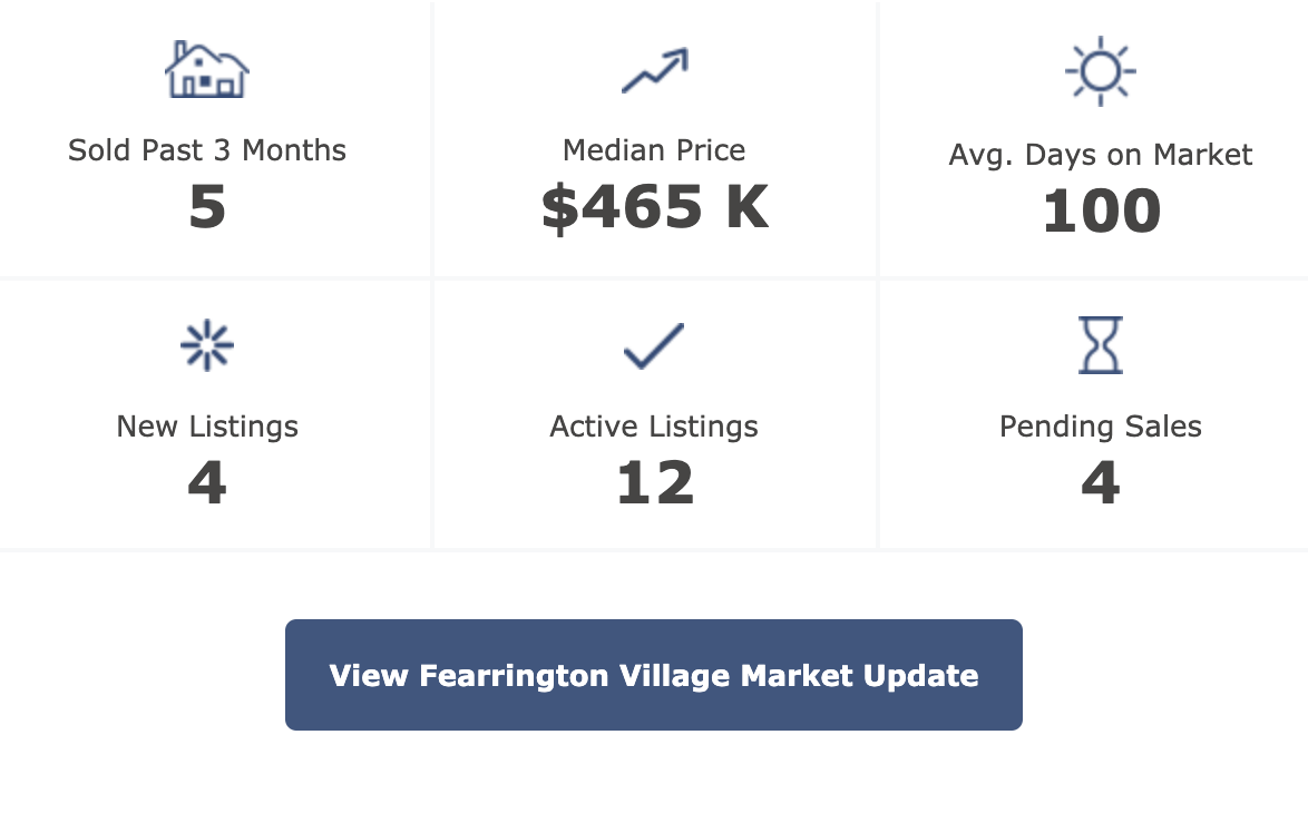 fearrington real estate market update 4-1-2020