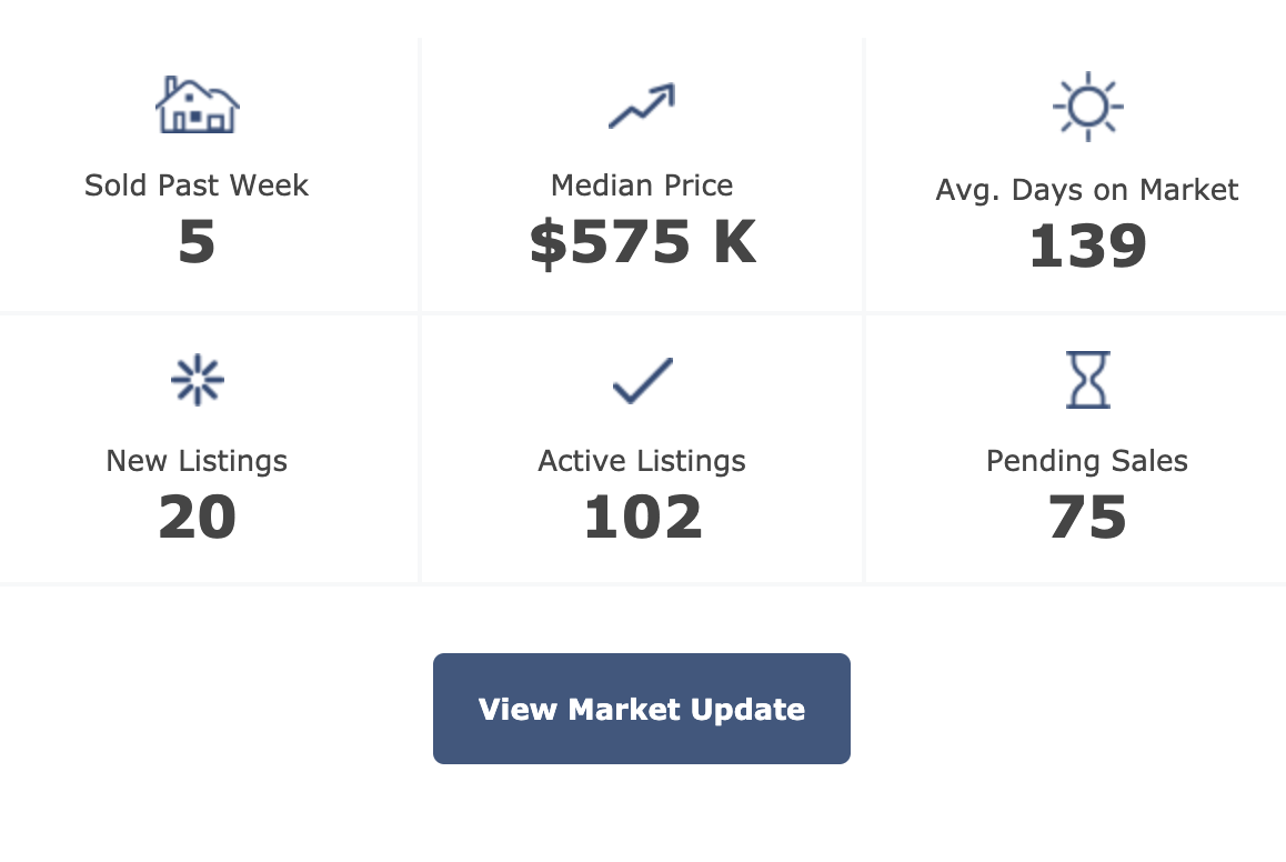 Pittsboro real estate market trends 5-26-20