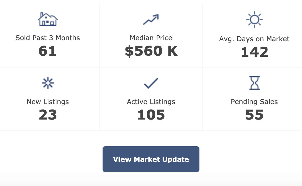 Pittsboro real estate market update 3-23-2020
