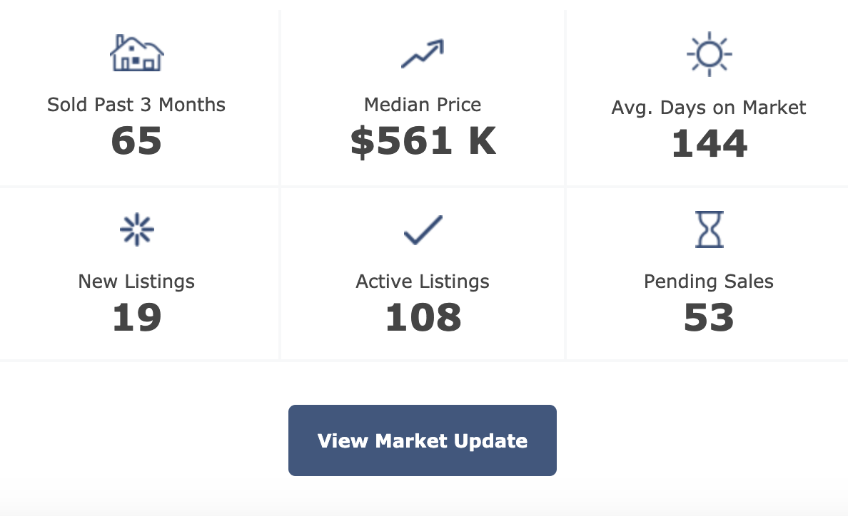pittsboro real estate market update 2-25-2020