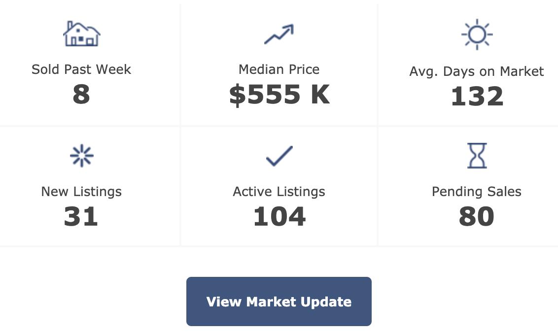 Pittsboro real estate market update 6-9-20