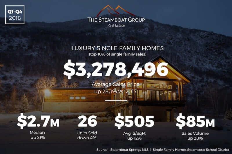 Market Update: 2018 Luxury Homes