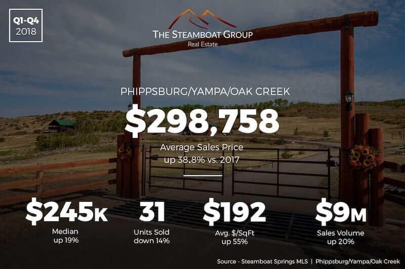 Market Update: 2018 Phippsburg /Yampa/Oak Creek Homes