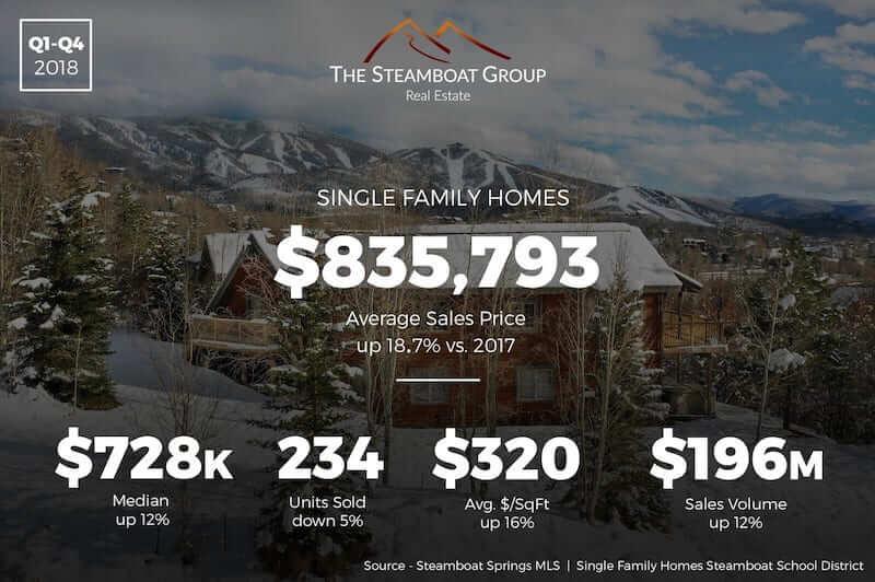 Market Update: 2018 Single-Family Homes