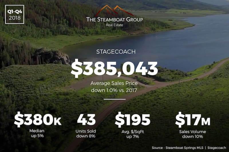 Market Update: 2018 Stagecoach