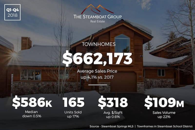 Market Update: 2018 Townhomes