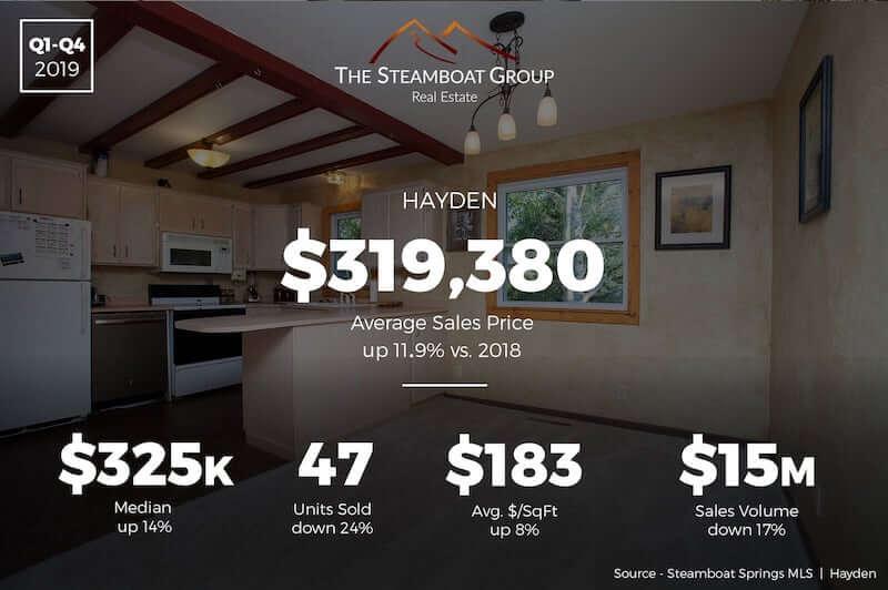 Market Update: 2019 Hayden