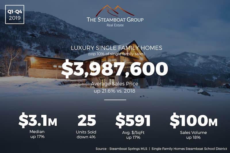Market Update: 2019 Luxury Homes