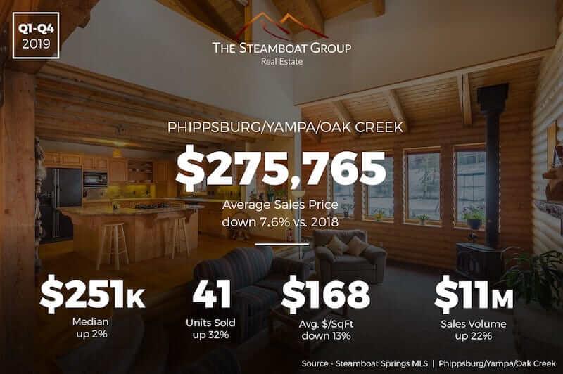 Market Update: 2019 Phippsburg /Yampa/Oak Creek Homes