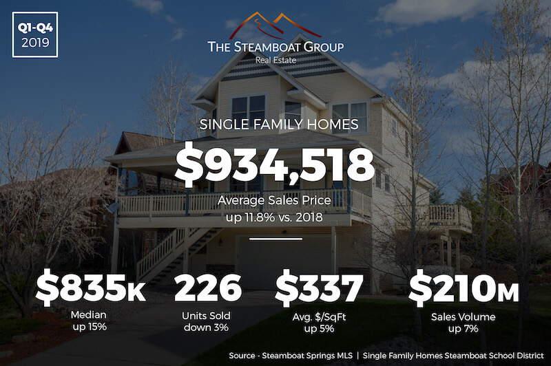 Market Update: 2019 Single-Family Homes