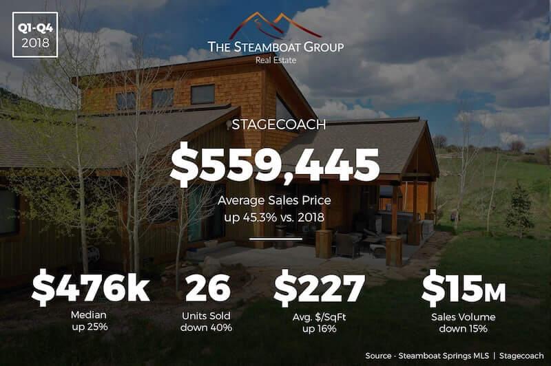 Market Update: 2019 Stagecoach