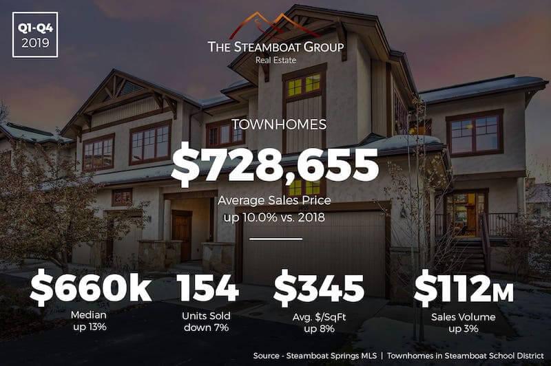 Market Update: 2019 Townhomes