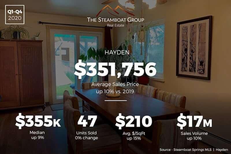 Market Update: Hayden Homes